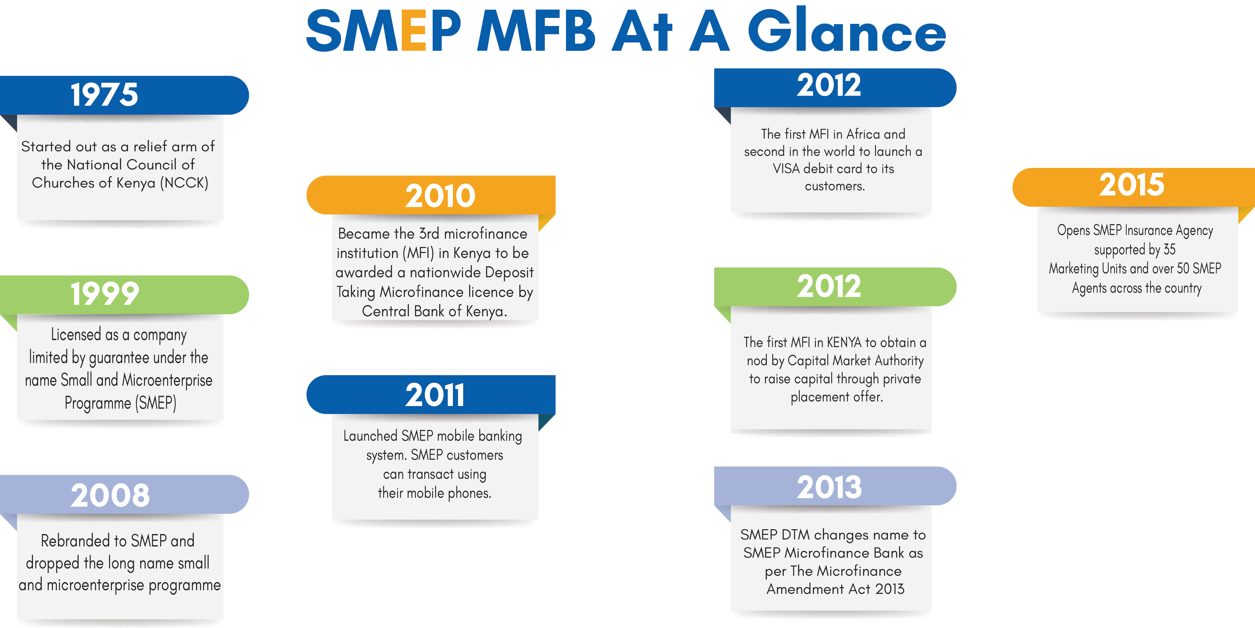 SMEP Microfinance Bank history at a glance